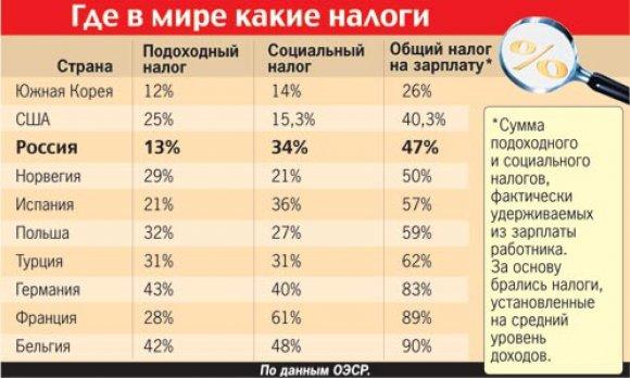 Налоги россии проституткам в